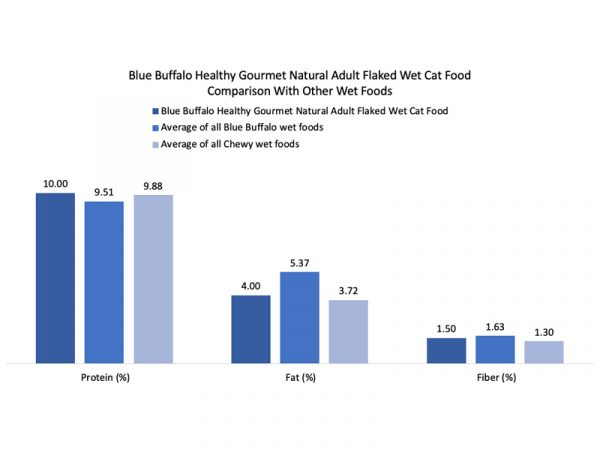 Blue-Buffalo-Healthy-Gourmet-Natural-Adult-Flaked-Wet-Cat-Food-bar-graph
