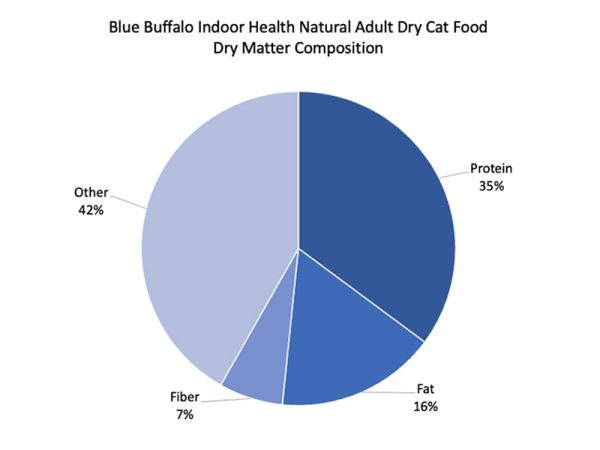 Indoor Health Natural Adult Dry Cat Food pie graph