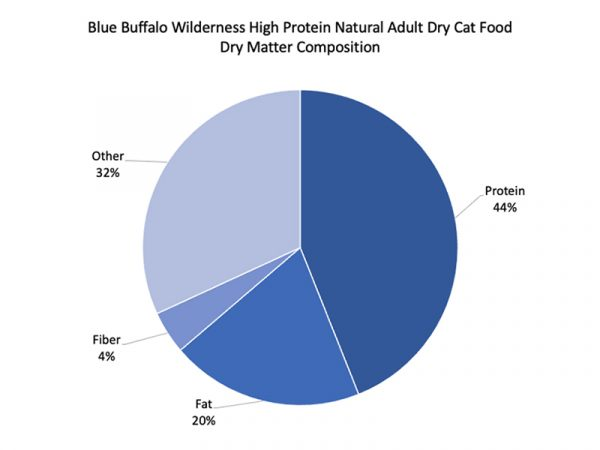 Blue Buffalo Wilderness High Protein Natural Adult Dry Cat Food pie graph